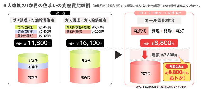 4人家族1ヶ月の住まいの光熱費比較例