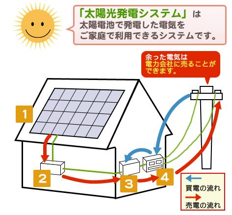 太陽光発電はプラスオール家電で光熱費をさらに節約できます